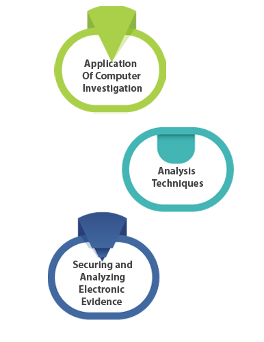 Acquire computer investigation and analysis techniques